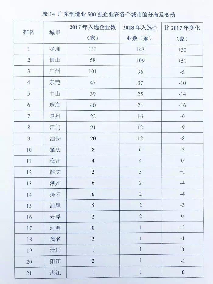 大自然、好莱客等13个家居品牌上榜广东制造业500强